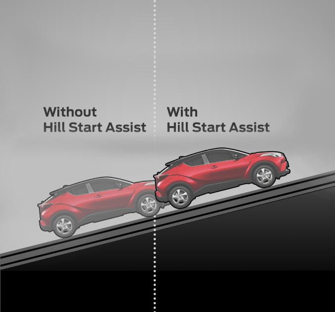 Keuntungan membeli Toyota C-HR 2018 dapat dirasakan dari performanya yang unggul di area tanjakan berkat teknologi Hill Start Assist