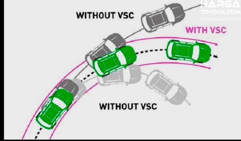 Gambar ini menunjukkan ilustrasi cara kerja fitur Vehicle stability control pada mobil Toyota