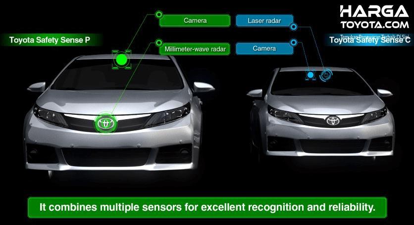 Gambar ini menunjukkan beberapa tempat pada mobil dari fitur Toyota Safety Sense