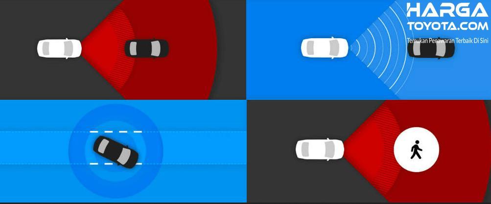 Gambar ini menunjukkan beberapa fungsi dari fitur Toyota Safety sense