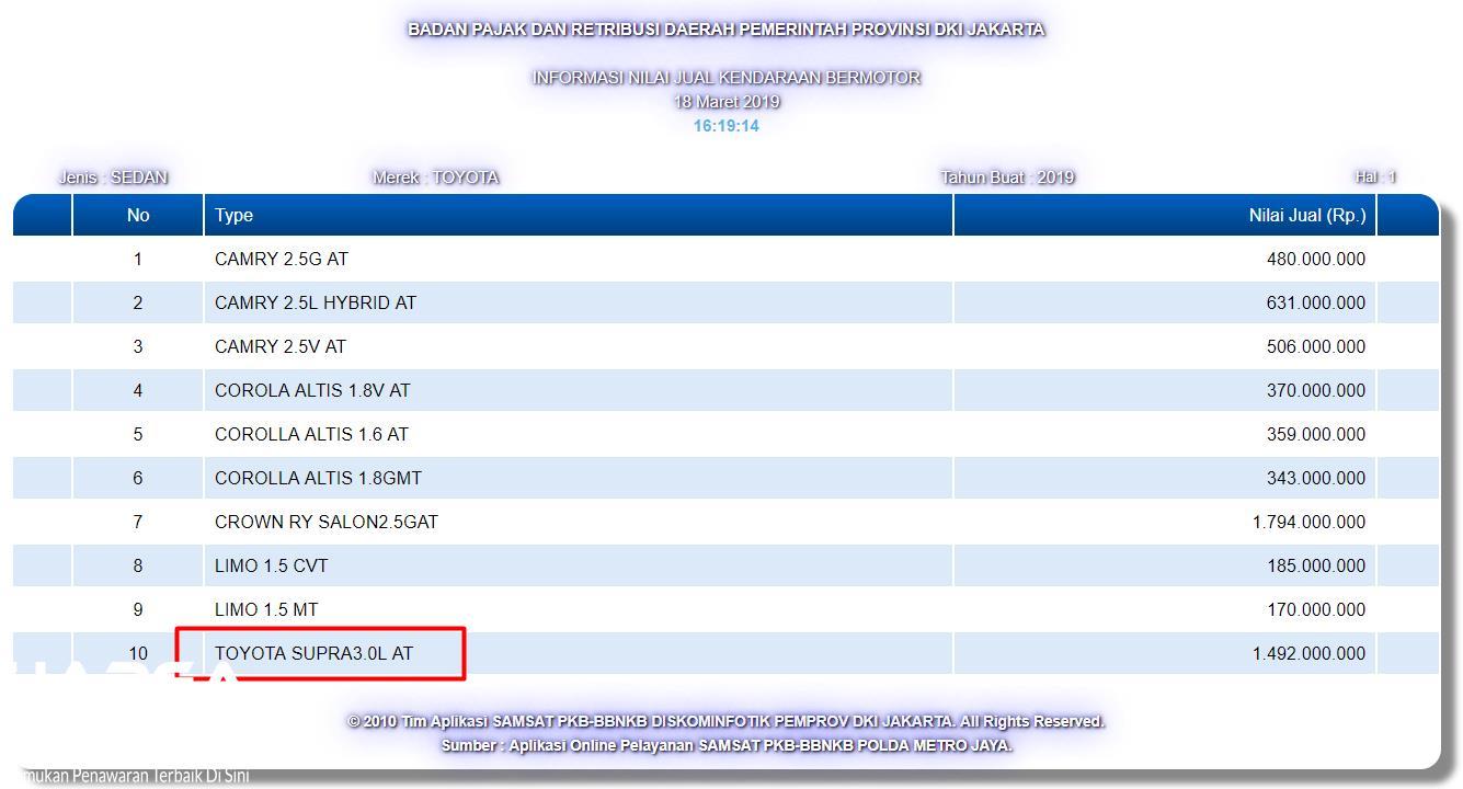 Gambar menunjukkan nama Toyota Supra sudah terdaftar di Samsat DKI