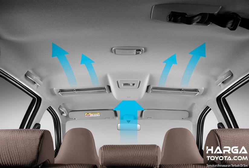 Gambar ini menunjukkan ilustrasi sirkulasi AC Mobil di dalam Toyota Calya