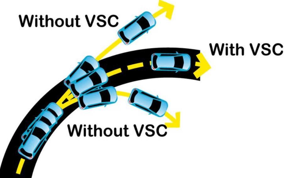 Gambar ini menunjukkan ilustrasi fitur VSC