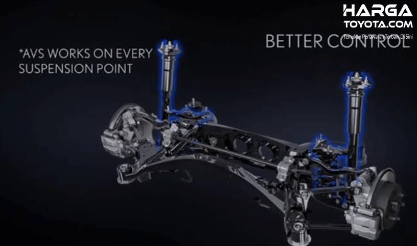 Gambar ini menunjukkan teknologi AVS pada suspensi mobil