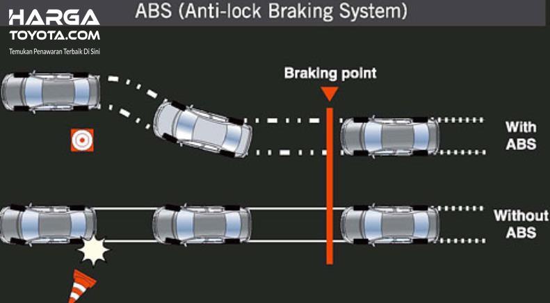 Gambar ini menunjukkan ilustrasi sistem pengereman ABS