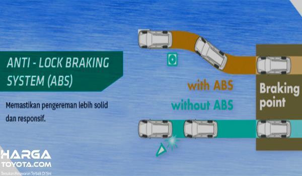 Gambar ini menunjukkan ilustrasi kinerja fitur ABS pada mobil