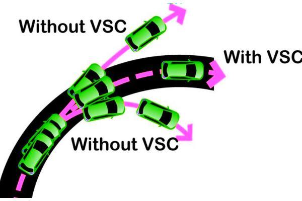 Gambar ini menunjukkan ilustrasi fitur VSC pada mobil Toyota