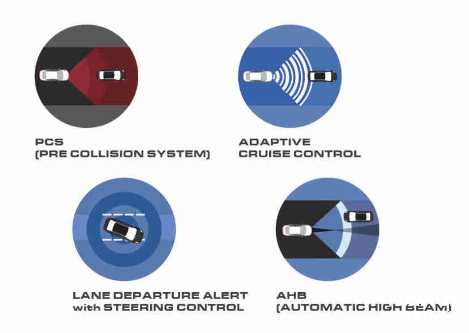 Gambar ini menunjukkan fitur Toyota Safety Sense pada mobil Toyota Corolla Altis Hybrid