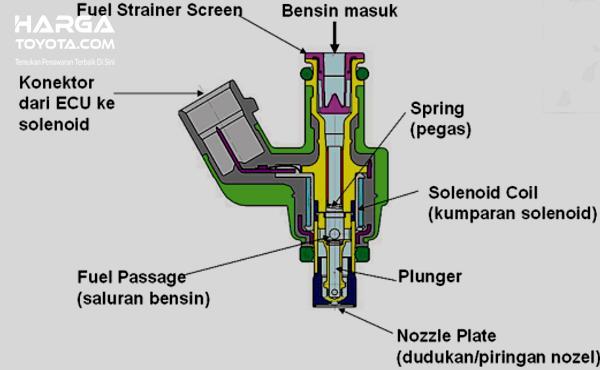 Gambar ini menunjukkan ilustrasi cara kerja injektor