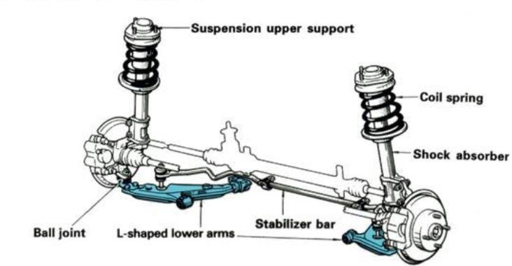 Gambar ini menunjukkan ilustrasi kinerja kaki-kaki mobil