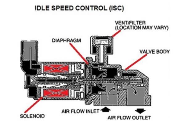 Gambar ini menunjukkan beberapa komponen pada Sistem ISC