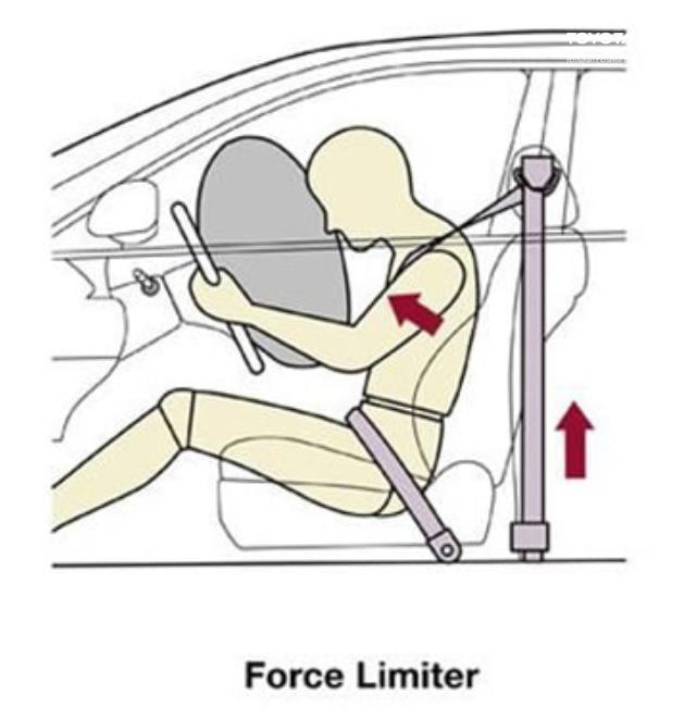 Gambar ini menunjukkan ilustrasi sistem force limiter pada seat belt mobil
