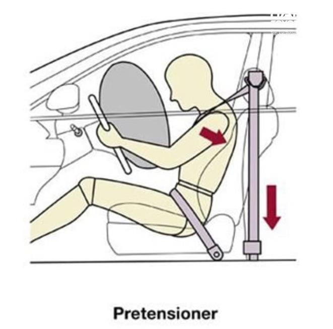 Gambar ini menunjukkan ilustrasi sistem pretensioner pada seat belt mobil