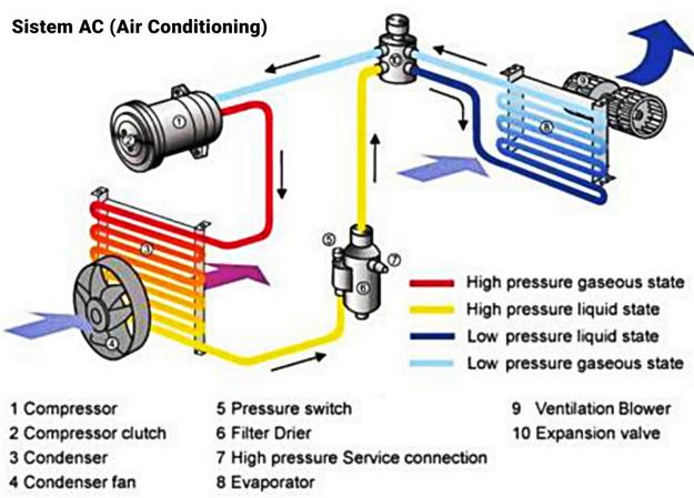 Gambar ini menunjukkan ilustrasi kinerja AC mobil