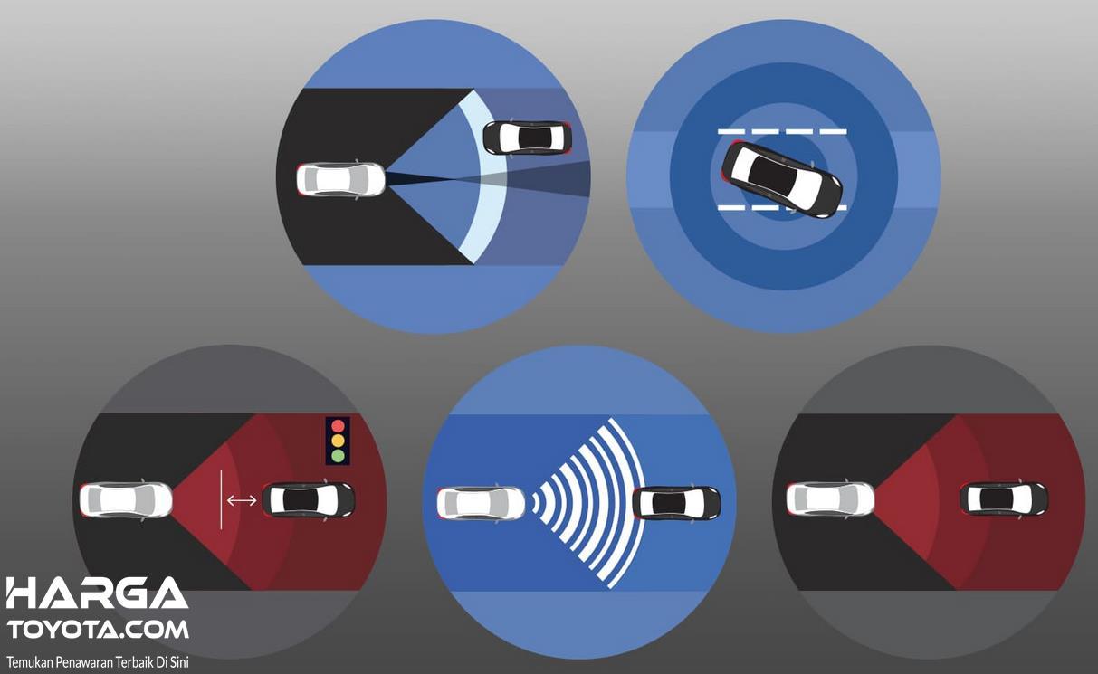Gambar ini menunjukkan beberapa fitur dalam Toyota Safety Sense