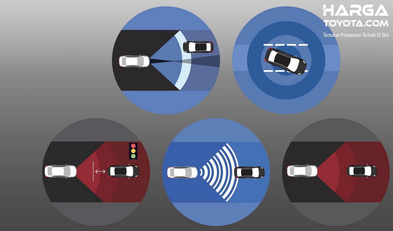Gambar ini menunjukkan ilustrasi Toyota Safety Sense Toyota Raize
