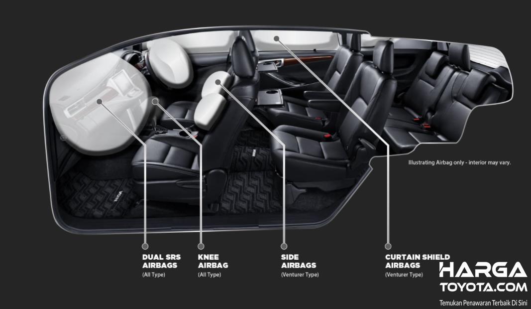 Gambar ini menunjukkan fitur keselamatan Toyota Innova Venturer 2021